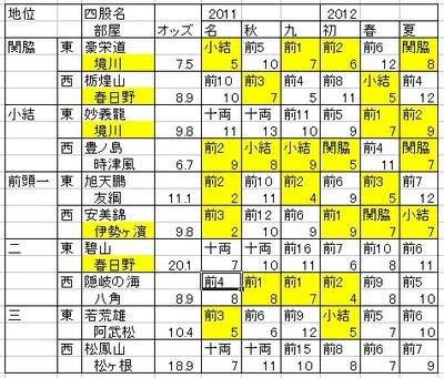 2012年07月場所オッズ.jpg